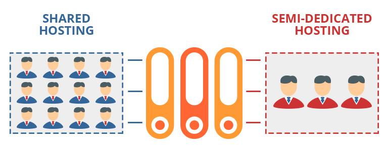 semi-dedicated servers vs shared hosting