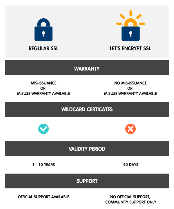 regular ssl vs lets encrypt ssl - Reseller Hosting WordPress